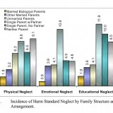 Fourth National Incidence Study of Child Abuse and Neglect